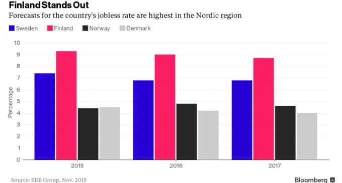 Bloomberg: il nuovo malato d'Europa ha un rating Tripla A