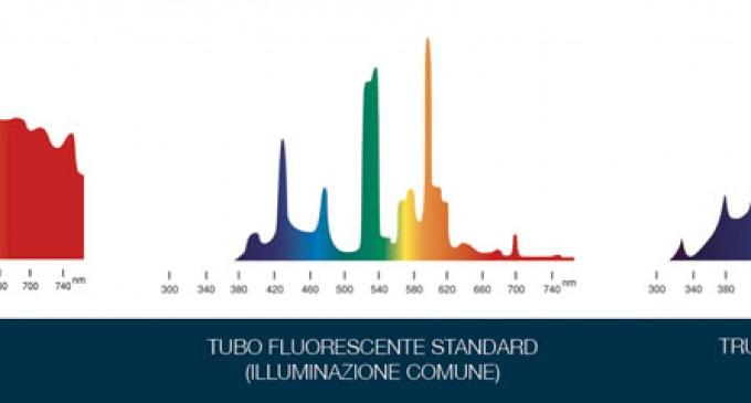 LAMPADE TRUE-LIGHT a spettro solare