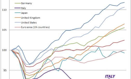Italia: ecco il grafico della ripresa… per il culo!!
